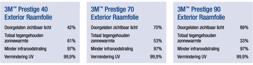 Overzicht ReVisi 3M Prestige Window Films